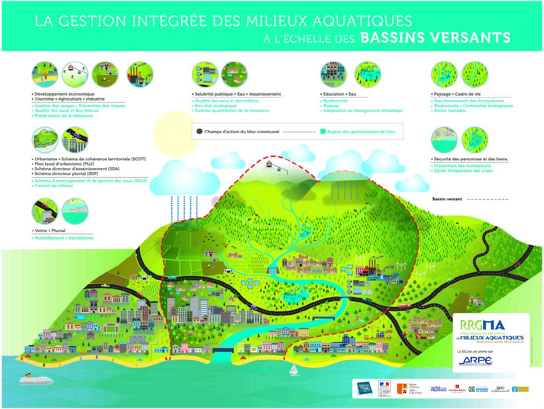 Signez en ligne et rejoignez les 60 élus signataires en Région PACA de la déclaration en faveur de la gestion intégrée de l'eau et des milieux aquatiques